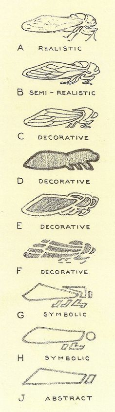 Cicada, Stages of Conventionalization Hugo Froelich, Keramic Studio Magazine, 1905