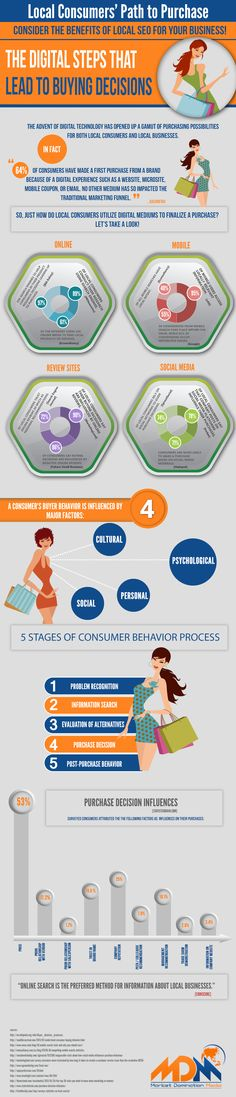 Local Consumers' Path To Purchase   #Infographic #LocalConsumers #Business
