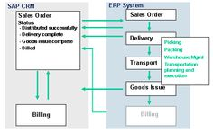 SAP Sales Orders: CRM Enterprise – ERP System  Process Flow  The following graphic illustrates what happens when an order is transferred from CRM Enterprise to the ERP system, and the possible subsequent processes.