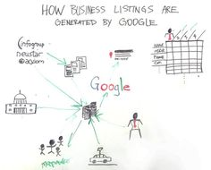 How Business Listings Are Made - Whiteboard Friday - Moz