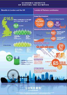Economic Benefits of Hosting the Olympics infographic. London & Partners