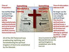 """Basics of the Bible #3. There is first the natural, earthly, physical things that help to lay the foundation for understanding the eternal, heavenly, spiritual things. The Old Testament was preparing for the greater spiritual things that Christ Jesus would provide. Hebrews 9 describes the earthly carnal and then shows that we have entered """"the time of reformation"""" which uses the spiritual things in Christ. Terry W. Benton"""