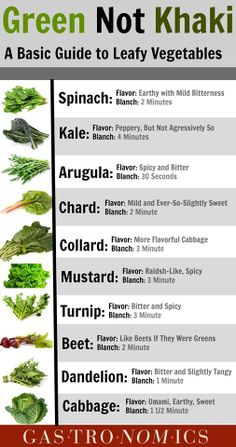 Green Not Khaki: A Basic Guide to Leafy Vegetables Dark Green Vegetables, Different Vegetables, Health Meal Prep, Health And Nutrition, Heart Healthy Recipes, Healthy Choices, Eat Healthy, Collard Greens Benefits, Green Vegetable Recipes