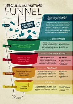 EBriks Infotech Provides a Important Message For You About Process Flow  Of Inbound Marketing.We Provides The Correct and Unique Concept About This Sh