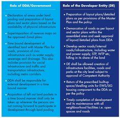 Role of DDA and Developer Entity (DE)