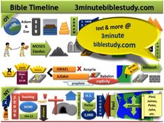 An outline for the toddler class schedule? A great way to narrow the story of the Bible down. Overview of Bible History Timeline in 3 Minutes