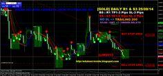EDUKASI INSIDE: [GOLD] DAILY R1 & S3 25/09/14 #investasi #bisnis #edukasiinside