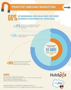 The Must-Have Components of a Modern Sales & Marketing Machine: Part 1 - Practice Inbound Marketing   #infographic #socialmedia