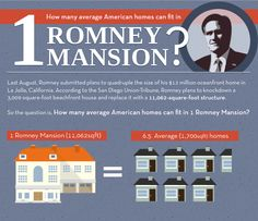 How many average Americans can fit into a Romney Mansion?   Your home, Romneyized #infographic #romney