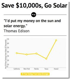 How Much Are Solar Panels? Wrong Question. How Much Can Solar Panels Save You?