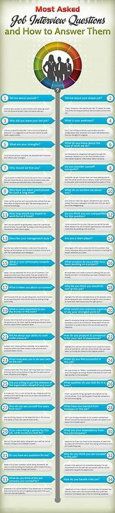 Most asked interview questions.