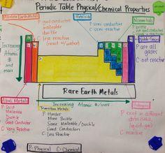 Periodic Table Characteristics