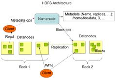 Big Data Hadoop Tutorial