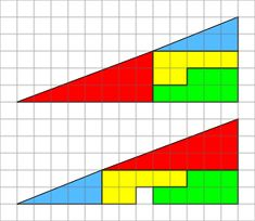 """The missing square puzzle is an optical illusion used in mathematics showing two 13×5 right-angled triangles, but one has a 1×1 hole in it. The key to the puzzle is the fact that neither of the 13×5 """"triangles"""" is truly a triangle, because what appears to be the hypotenuse is bent; it actually does not maintain a consistent slope, even though it may appear that way to the human eye. A true 13×5 triangle cannot be created from the given component parts; Wikipedia"""