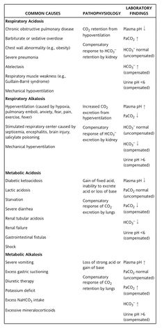 Acid vs Base Imbalances and diseases that cause them and why
