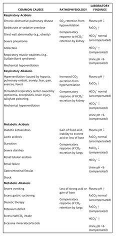Acid vs Base Imbalances Cheat Sheet #Electrolytes #Nursing #NursingSchool