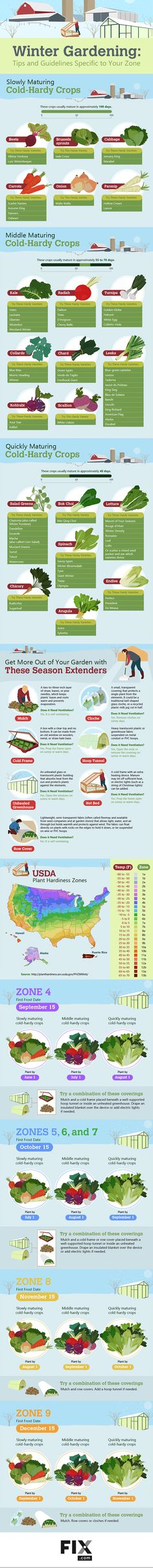 How to Grow Food 365 Days a Year
