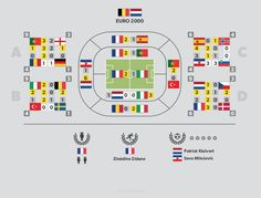 #Belgium #Netheland Euro 2000 infographics - more at http://infopixo.com