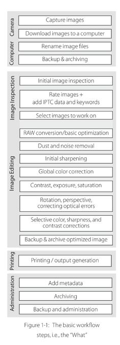 Photo workflow from the Digital Photography Workflow Handbook