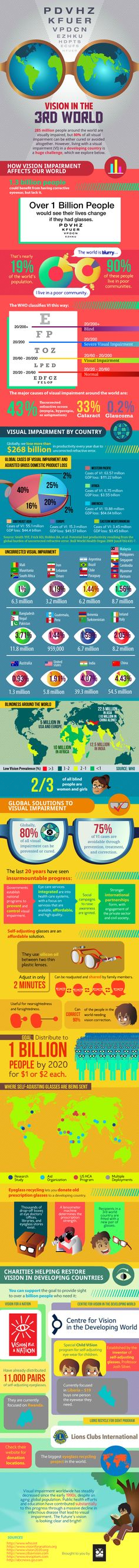 Vision in the 3rd World.  Did you know millions of people in poor countries need glasses but can't get them?