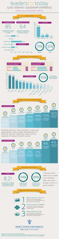 Assessment Infographic - 2013 iLEAD: Servant Leadership Experience at Saint Louis University - Leaders for Today