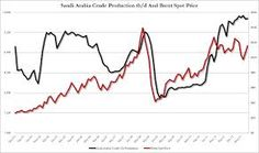 saudi oil production and oil price - Google Search