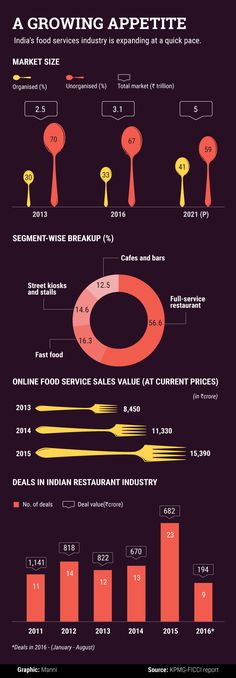 How India's #food services industry is projected to grow ! #foodnews #foodindustry