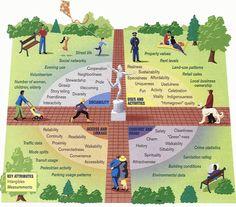 Crime prevention through environmental design - CPTED  http://www.portlandoregon.gov/oni/article/320548