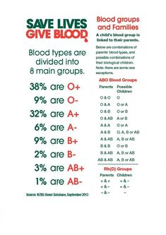 Blood Plasma, Blood Groups, Possible Combinations, Save Life, Human Body, Blood Types, Rarity, Google Search