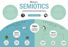 Semiotics is a theory which was initially introduced by Ferdinand de Saussure, Ferdinand saw a sense of purpose that comes when there is an association relationship between the form of a marker with an idea. Marker is a meaningful sound or graffiti which is a mental picture or concept.