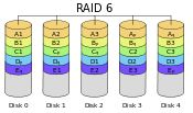 RAID Level 6 - Block-level striping with double distributed parity, Minimum Drives -4, Fault Tolerance =2 Drives,