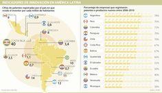 Con 3 patentes por millón de personas, Colombia se 'raja' en innovación
