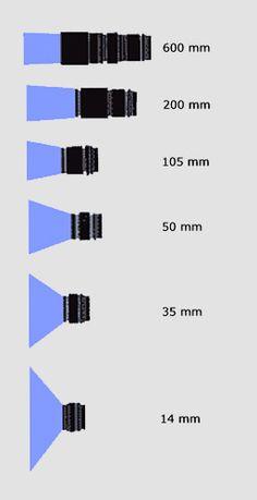 sensore fotografico - Cerca con Google