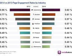 Évolution de l'engagement sur Facebook : 2013 versus 2014