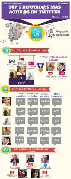 5 diputados españoles más activos en Twitter #infografia
