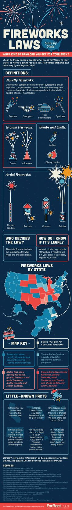 Fireworks Laws State by State What Kind of Bang Can You Get For Your Buck