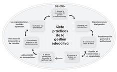 MANUAL DEL LÍDER PEDAGÓGICO Y MANUAL DEL BUEN DESEMPEÑO DEL DIRECTIVO Frases, Printable Banner Letters, Teaching Methods, Best Practice