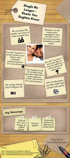 Home is where the heart is. Online dating infographic shines the spotlight on what singles are looking for today.