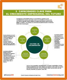 #Infografía: 5 Capacidades clave para lograr un crecimiento empresarial responsable y sostenible en el futuro. #RSE