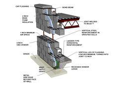 Cavity  Wall:  Concrete Block Veneer/Reinforced  Concrete Block