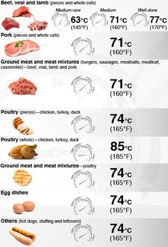 For anyone who is a meat eater or cares for someone who does eat animal products; this chart shows safe cooking temperatures for many kinds of meat, and the article details how to avoid exposure to e.coli, salmonella and other potentially harmful bacteria. In light of the tainted beef scandal from XL Foods in Alberta, this is very good info to have and pass on to others.