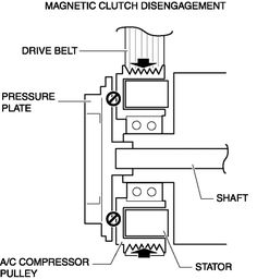 Mazda CX-5 Service & Repair Manual - Magnet Clutch [Full Auto Air Conditioner] - Manual