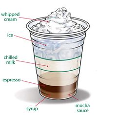 Finally!  Starbucks recipes and where to order mocha powder and syrups online!  Here are the links to both sites: http://www.starbucksfs.com/Recipes    http://www.starbucksstore.com/on/demandware.store/Sites-Starbucks-Site/default/Cart-Show#