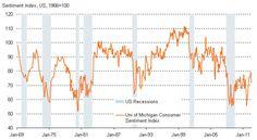 University of Michigan Consumer Confidence Index still puts the US Economy in recession territory.