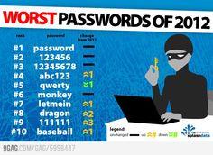 Worst Passwords of 2012