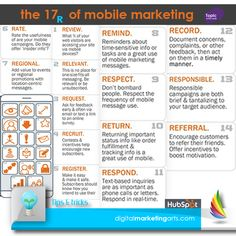 6 main types of digital media communications channels which every the rules of mobile marketing fandeluxe Choice Image