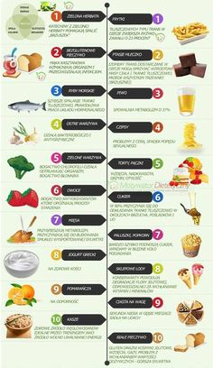 "Jeśli coś jest słodkie, to znaczy że pełne cukru? <span id=""result_box"" class="""" lang=""pl""><span class=""hps"">Cukrzyca</span>, rak<span class="""">, ... Fitness Planner, Finger Foods, Healthy Life, Health Fitness, Food And Drink, Leaky Gut, Food, Healthy Living, Finger Food"
