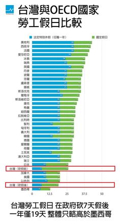資料來源:OECD/OECD Family Database 'PF2.3 Additional leave entitlements of working parents(2014)/台灣高教工會