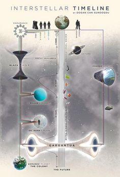 Interstellar Excellent non-linear script