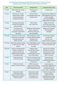 tableau developpement moteur enfant 0-3 ans Baby Co, Baby Kids, Parenting Advice, Kids And Parenting, Child Development Stages, Montessori, Baby Milestones, Doula, Baby Hacks
